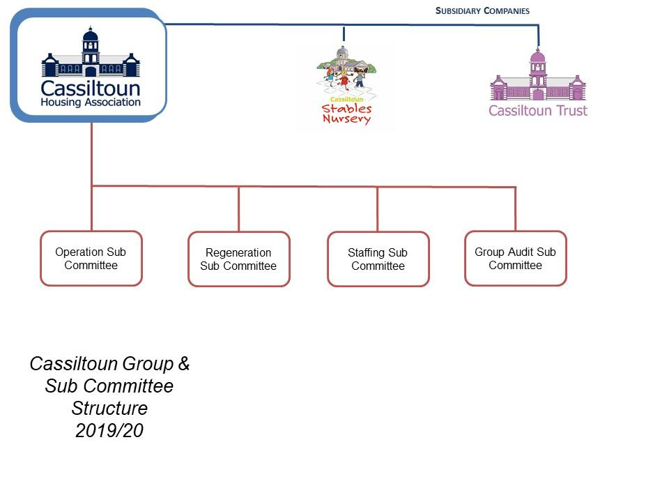 Cassiltoun Group And Sub Committee Structure